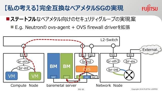 【私の考える】完全互換なベアメタルSGの実現 ステートフルなベアメタル向けのセキュリティグループの実現案  E.g. Neutronの ovs-agent + OVS firewall driverを拡張 water Network Nod...