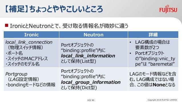 【補足】ちょっとややこしいところ  IronicとNeutronとで、受け取る情報名が微妙に違う Copyright 2018 FUJITSU LIMITED Ironic Neutron 詳細 local_link_connection (...