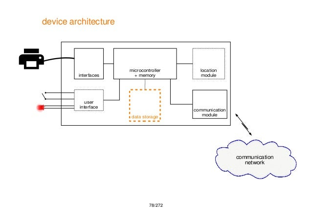 iot and connected devices  an overview