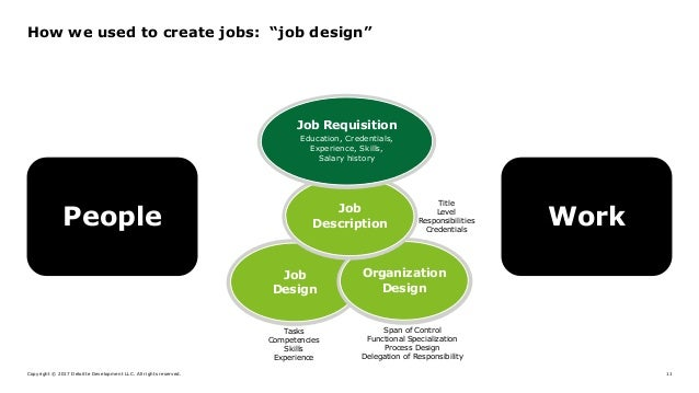 "Copyright © 2017 Deloitte Development LLC. All rights reserved. 11 How we used to create jobs: ""job design"" People Work Jo..."