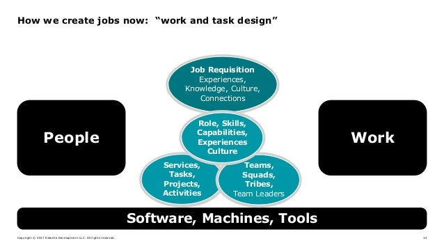 "Copyright © 2017 Deloitte Development LLC. All rights reserved. 12 How we create jobs now: ""work and task design"" Software..."