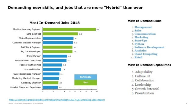 "Copyright © 2016 Deloitte Development LLC. All rights reserved. 14 Demanding new skills, and jobs that are more ""Hybrid"" t..."