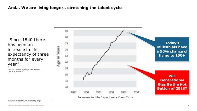 Copyright © 2016 Deloitte Development LLC. All rights reserved. 16 And… We are living longer.. stretching the talent cycle...