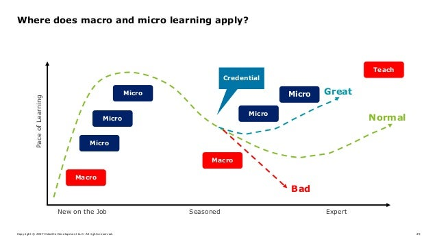 Copyright © 2017 Deloitte Development LLC. All rights reserved. 29 Where does macro and micro learning apply? Macro Macro ...