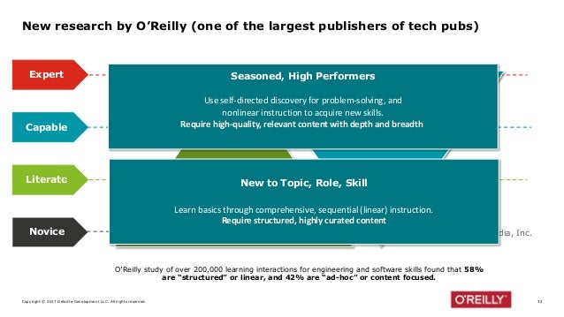 Copyright © 2017 Deloitte Development LLC. All rights reserved. 32 New research by O'Reilly (one of the largest publishers...