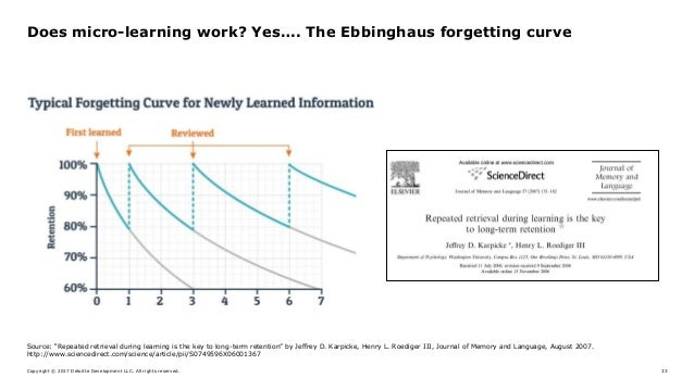 Copyright © 2017 Deloitte Development LLC. All rights reserved. 33 Does micro-learning work? Yes…. The Ebbinghaus forgetti...