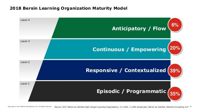 Copyright © 2017 Deloitte Development LLC. All rights reserved. 39 2018 Bersin Learning Organization Maturity Model Source...