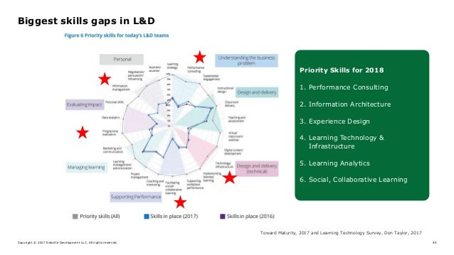 Copyright © 2017 Deloitte Development LLC. All rights reserved. 45 Biggest skills gaps in L&D Toward Maturity, 2017 and Le...
