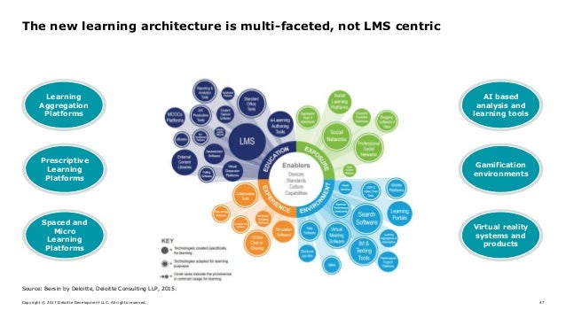 Copyright © 2017 Deloitte Development LLC. All rights reserved. 47 The new learning architecture is multi-faceted, not LMS...