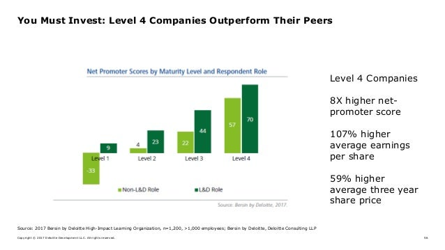 Copyright © 2017 Deloitte Development LLC. All rights reserved. 56 You Must Invest: Level 4 Companies Outperform Their Pee...