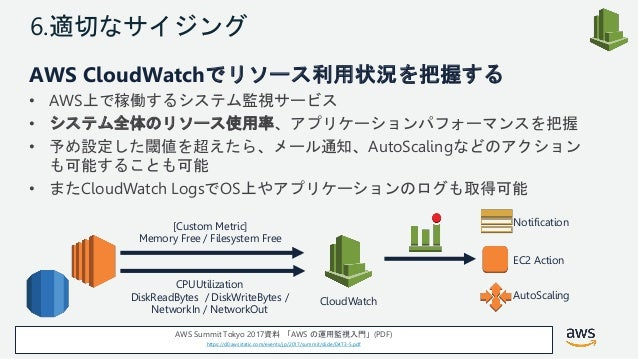 © 2018, Amazon Web Services, Inc. or its Affiliates. All rights reserved. 6.適切なサイジング AWS CloudWatchでリソース利用状況を把握する • AWS上で稼...