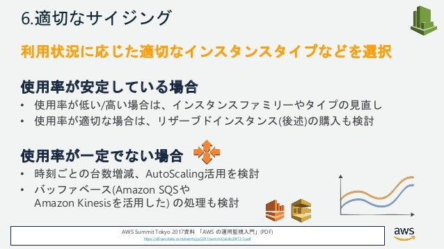 © 2018, Amazon Web Services, Inc. or its Affiliates. All rights reserved. 6.適切なサイジング 利用状況に応じた適切なインスタンスタイプなどを選択 使用率が安定している場...