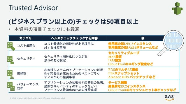 © 2018, Amazon Web Services, Inc. or its Affiliates. All rights reserved. Trusted Advisor (ビジネスプラン以上の)チェックは50項目以上 • 本資料の項目...