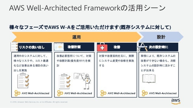 © 2018, Amazon Web Services, Inc. or its Affiliates. All rights reserved. AWS Well-Architected Frameworkの活用シーン 様々なフェーズでAWS...