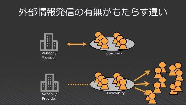 外部情報発信の有無がもたらす違い Vendor / Provider Vendor / Provider Community Community