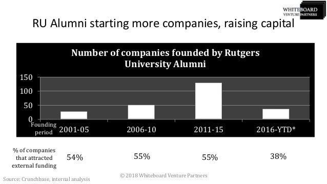 Rutgers Ventures - March 2018 Slide 2