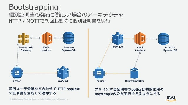1 18 ..121 8 22 1 08 , / / H : B H Amazon DynamoDB AWS IoT AWS IoT Amazon DynamoDB AWS Lambda response/topic policy mqtt t...