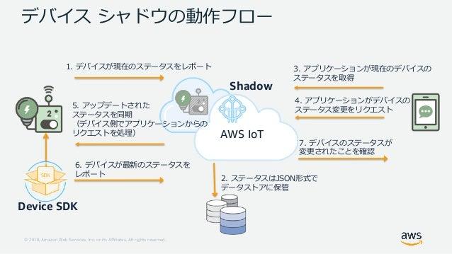 1 18 ..121 8 22 1 08 , 6 J Shadow Device SDK 6 7 3 5 O N 6 6 O N 6 O 1 2 S 3 O N . 6 O 6 6 1 2 4 AWS IoT