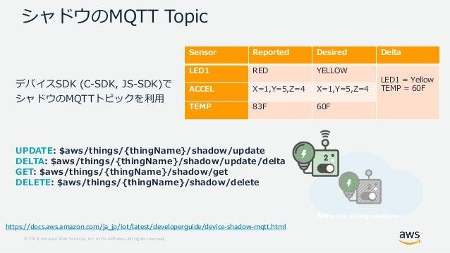 1 18 ..121 8 22 1 08 , JRO E 588 8 = MP K ,0 ,0 ,0 D JRO E 588 QL FTS AWS IoT Thing Shadow / A 1 :1 A 1 :1 1 A 1 A 1 1 : 1...