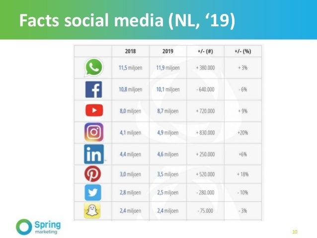 Facts social media (NL, '19) 10