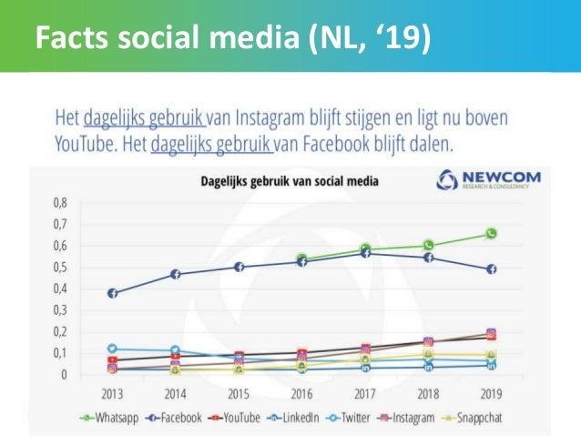 Facts social media (NL, '19) 11