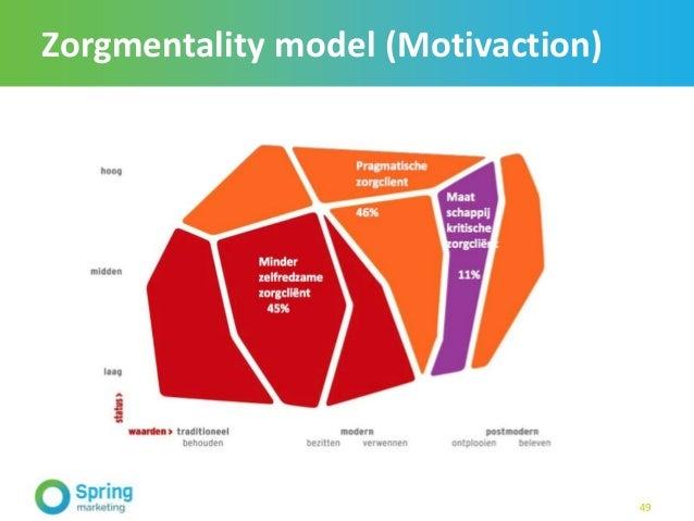 Zorgmentality model (Motivaction) 49