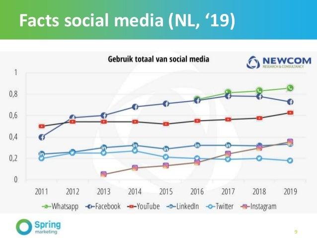Facts social media (NL, '19) 9