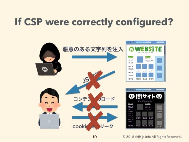 © 2018 shift-js.info All Rights Reserved. If CSP were correctly configured?