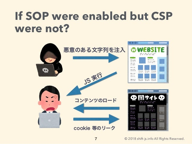 © 2018 shift-js.info All Rights Reserved. If SOP were enabled but CSP were not?
