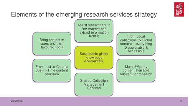 www.bl.uk 10 Elements of the emerging research services strategy Bring content to users and their favoured tools Assist re...