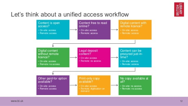 www.bl.uk 12 Let's think about a unified access workflow Content is open access? • On-site: access • Remote: access Conten...