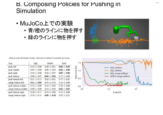 DL輪読会]Composable Deep Reinforcement Learning for Robotic