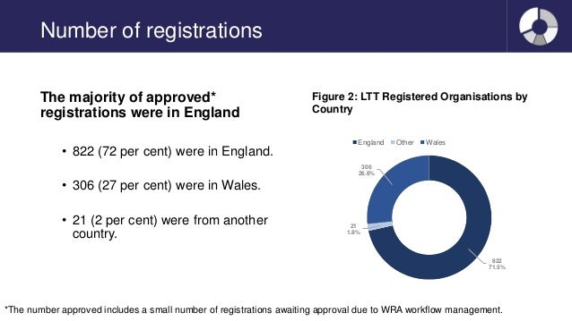 Number of registrations The majority of approved* registrations were in England • 822 (72 per cent) were in England. • 306...