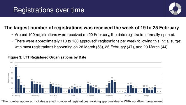 Registrations over time The largest number of registrations was received the week of 19 to 25 February • Around 100 regist...