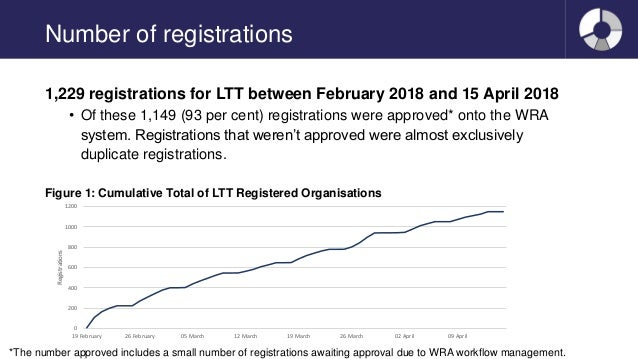 Number of registrations 1,229 registrations for LTT between February 2018 and 15 April 2018 • Of these 1,149 (93 per cent)...