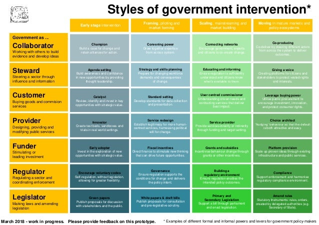 Styles of intervention for government policy-making Slide 2