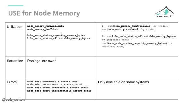 @bob_cotton USE for Node Memory Utilization node_memory_MemAvailable node_memory_MemTotal kube_node_status_capacity_memory...