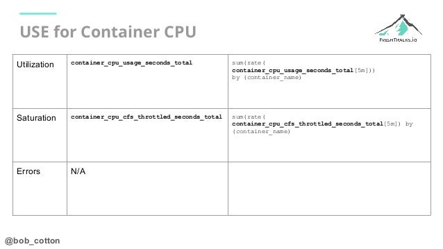 @bob_cotton USE for Container CPU Utilization container_cpu_usage_seconds_total sum(rate( container_cpu_usage_seconds_tota...