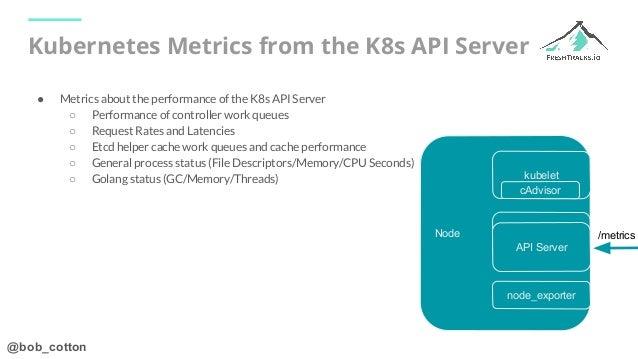 @bob_cotton Kubernetes Metrics from the K8s API Server ● Metrics about the performance of the K8s API Server ○ Performance...