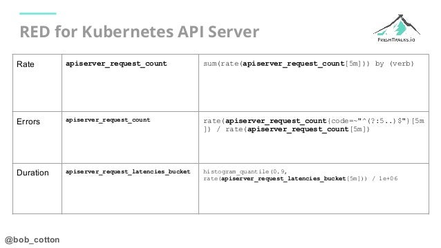 @bob_cotton RED for Kubernetes API Server Rate apiserver_request_count sum(rate(apiserver_request_count[5m])) by (verb) Er...