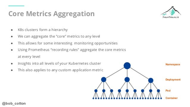 @bob_cotton Core Metrics Aggregation Namespace Deployment Pod Container ● K8s clusters form a hierarchy ● We can aggregate...