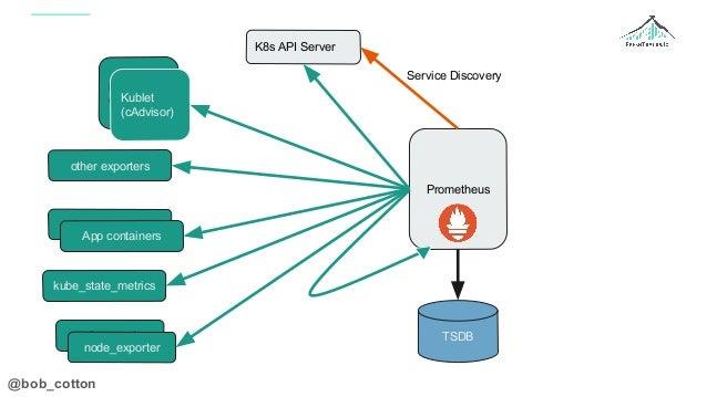 @bob_cotton Prometheus K8s API Server TSDB Kublet (cAdvisor) node-exporter kube_state_metrics App containers other exporte...