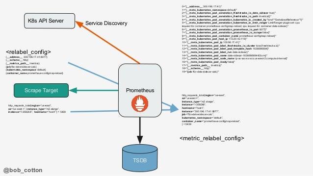 "@bob_cotton K8s API Server TSDB Scrape Target Service Discovery Prometheus 0=""{__address__ 300.196.17.41}"" 1=""{__meta_kube..."