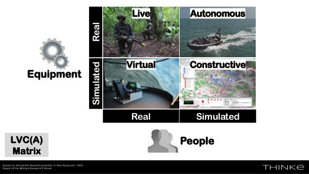 SimulatedReal LVC(A) Matrix Based on: Simulation Based Acquisition: A New Approach, 1998 Report of the Military Research F...