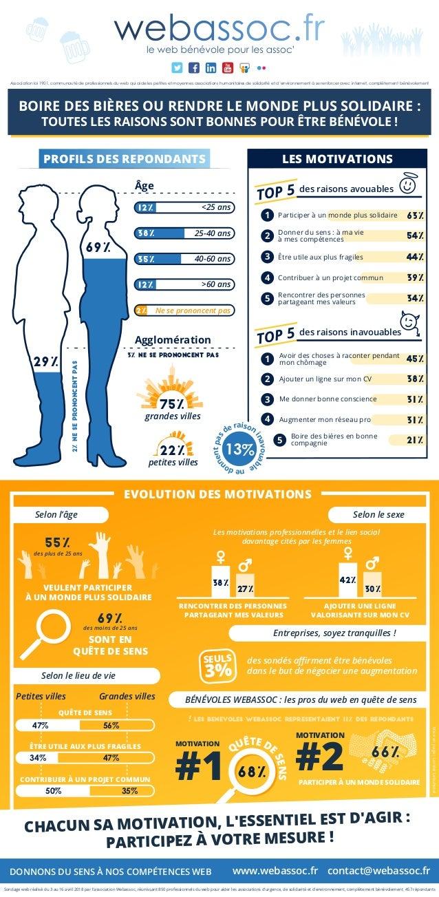 Participer à un monde plus solidaire1 63% Donner du sens : à ma vie à mes compétences2 54% Être utile aux plus fragiles3 4...