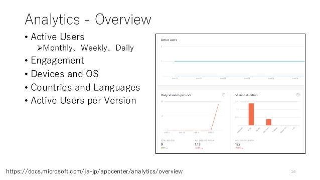Analytics - Overview • Active Users Monthly、Weekly、Daily • Engagement • Devices and OS • Countries and Languages • Active...