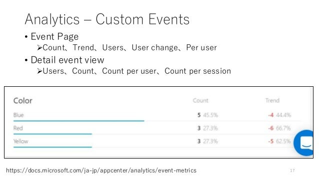 Analytics – Custom Events • Event Page Count、Trend、Users、User change、Per user • Detail event view Users、Count、Count per ...