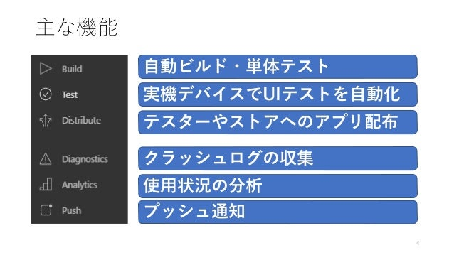 主な機能 4 自動ビルド・単体テスト 実機デバイスでUIテストを自動化 テスターやストアへのアプリ配布 クラッシュログの収集 使用状況の分析 プッシュ通知