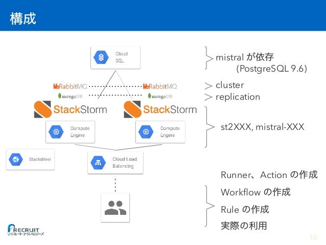 st2XXX, mistral-XXX replication cluster mistral (PostgreSQL 9.6) Runner Action Workflow Rule 10