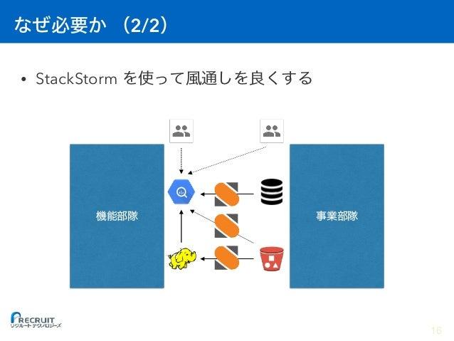 StackStorm 1. StackStorm 2.  3. StackStorm 4. StackStorm 5. 6. 17